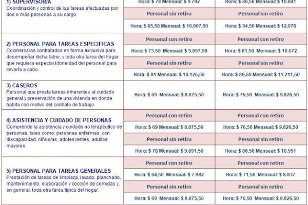 Nueva Escala Salarial Trabajadoras Casas Particulares  a partir de Junio 2017